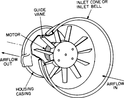 What Are The Key Features Of Axial Flow Blower?