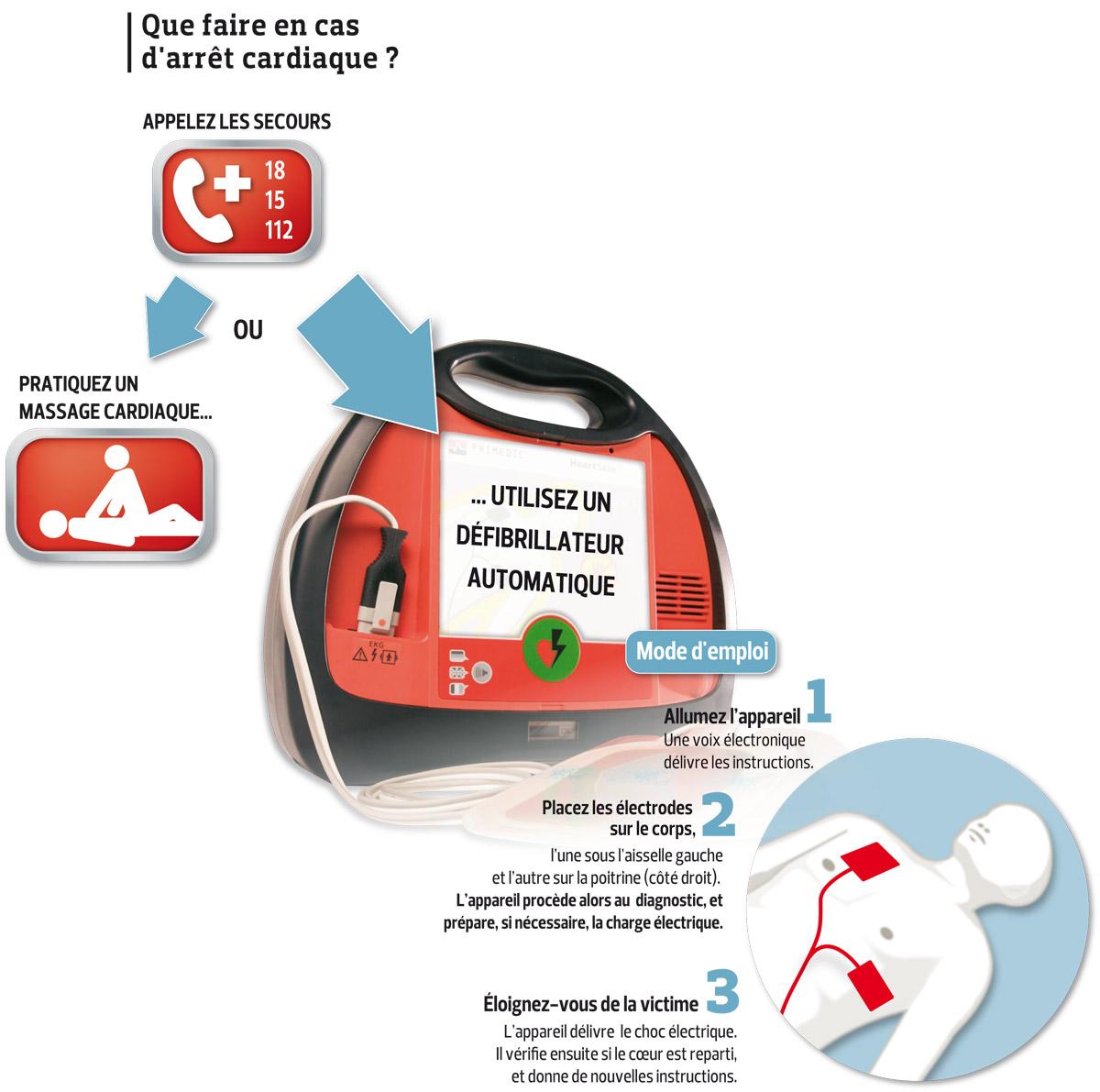 https://i0.wp.com/www.lefigaro.fr/assets/images/defibrillateur.jpg