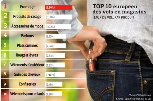 Top 10 européen des vols en magasins.