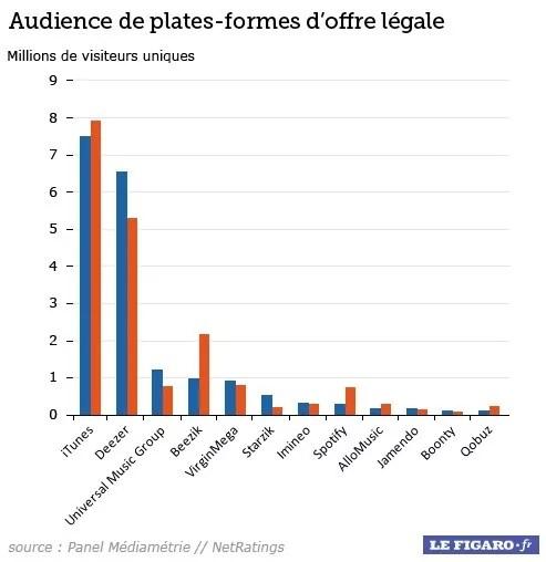 Offerte legali in Francia