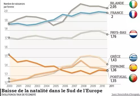 Zone euro : la crise porte un coup à la natalité