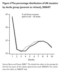 Tax by decile