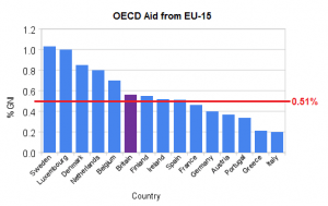 Britain has met its aid objectives while other EU partners are falling behind