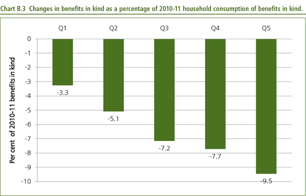 Changes-in-benefits-in-kind-as-a-percentage-of-2010-11-household-consumption-of-benefits-in-kind