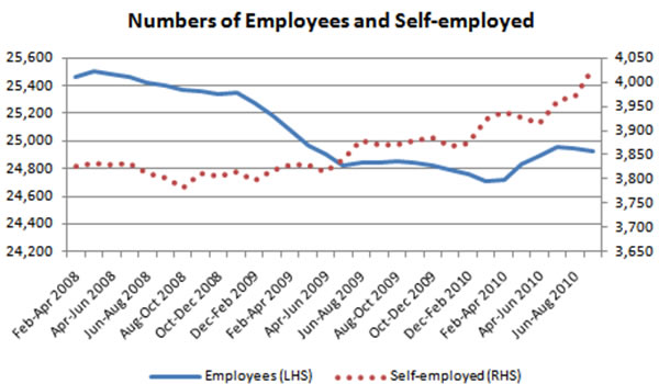 Numbers-of-employees-and-self-employed