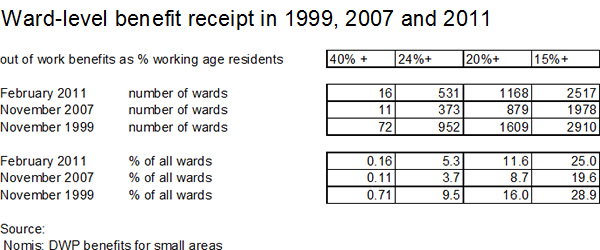 Ward-level-benefit-receipt-1997-2007-2011