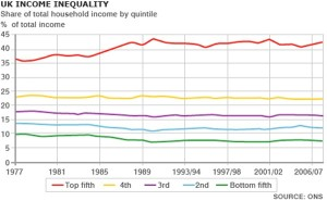 Income inequalityj
