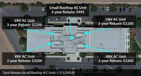 Total Rebates for all Rooftop A/C Units = $13,295.00