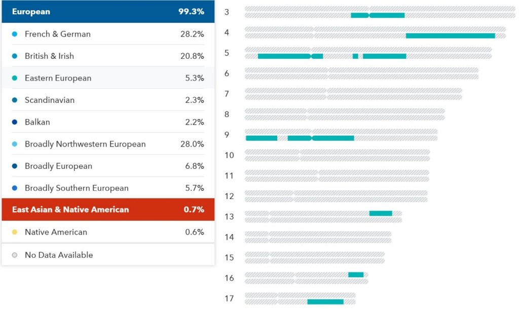 23andMe ancestry composition tools