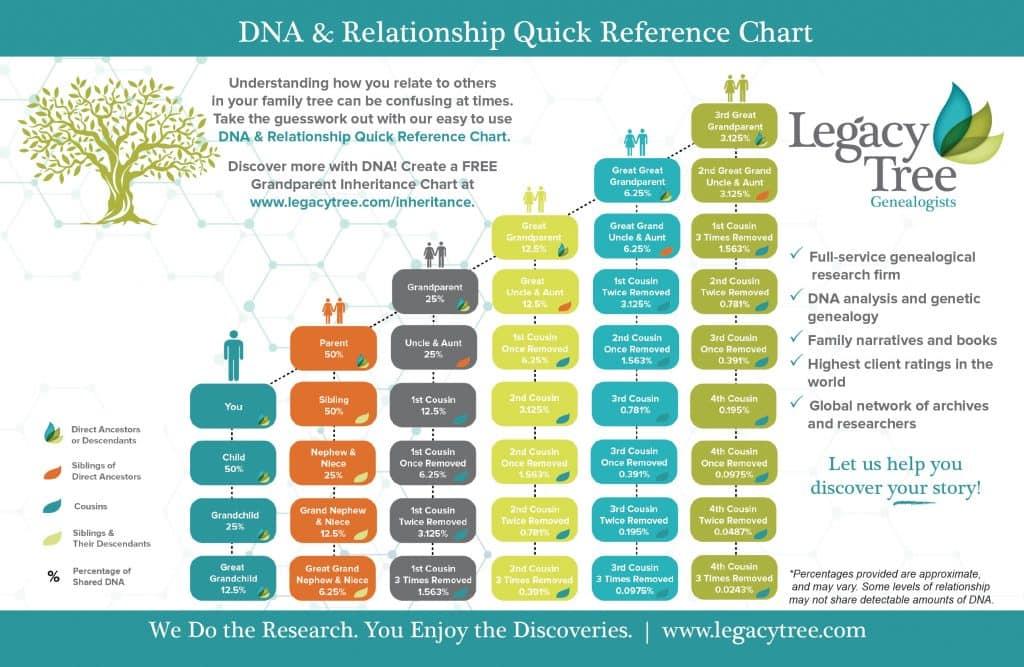 DNA & Genealogy Testing Older Relatives