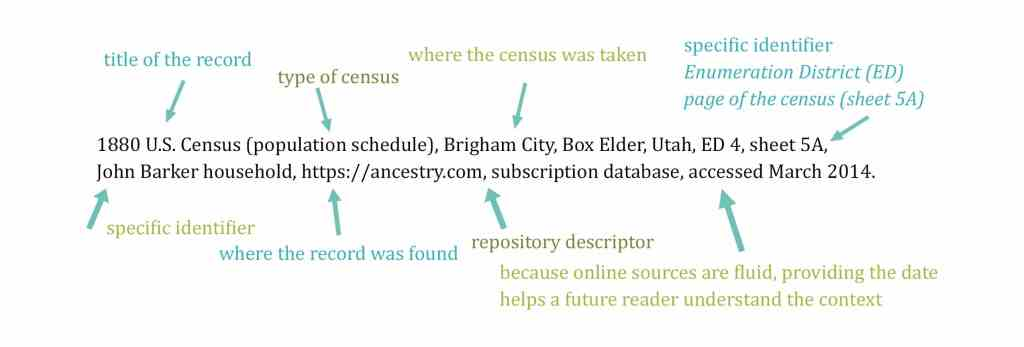 anatomy of citations in genealogy research