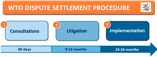 Stages of Dispute Settlement under WTO