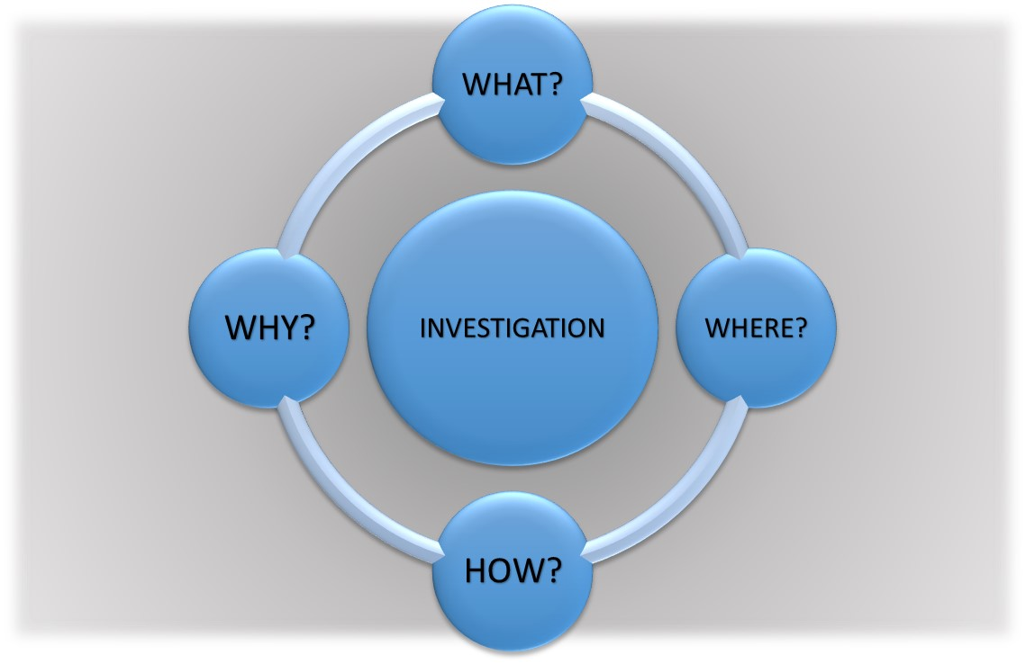 A Study of the Meaning and Purpose of Investigation Under Cr.P.C,1973.