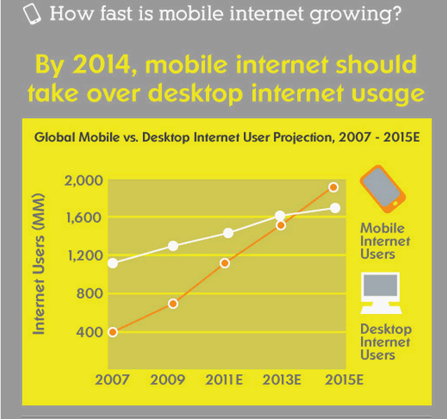 mobile-internet-growth