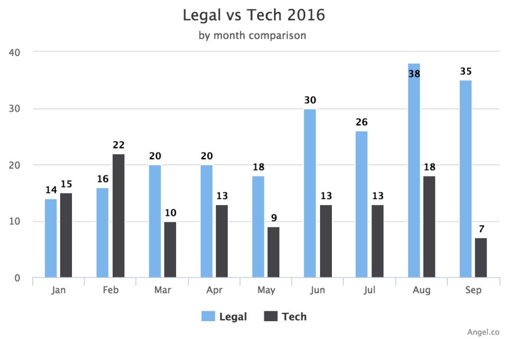 legal-vs-tech-2016-static