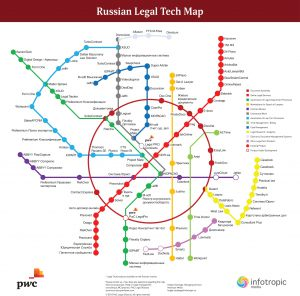 Russian-Legal-Tech-Map-EN