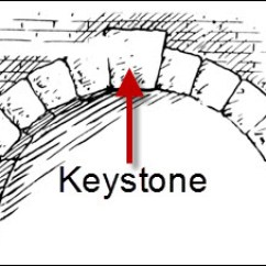 Keystone Arch Diagram 2005 Pontiac Sunfire Radio Wiring That Nickname The Legal Genealogist Old Farmer S Almanac Looked At Specific Definition And Noted A Is Wedge Shaped Piece Crown Of An Locks Other