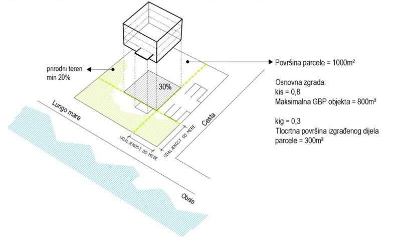 koeficijent iskoristivosti i izgrađenost čestice