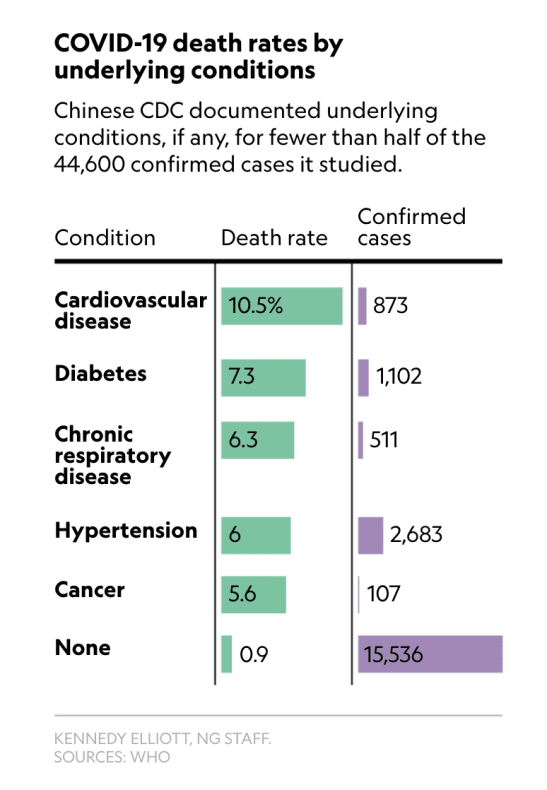 Risk factors COVID-19