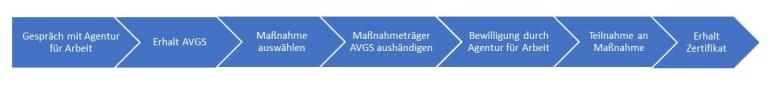 AVGS Gutschein Maßnahme
