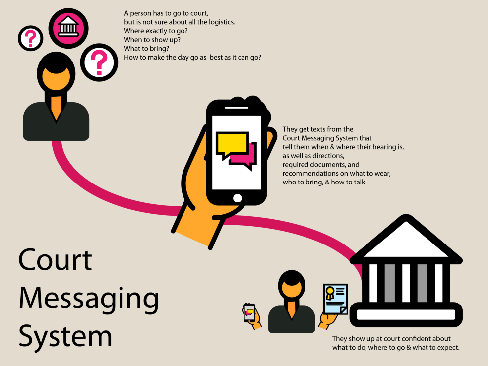 Court Messaging System workflow app-03