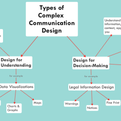 Elements Of Communication Diagram Globe Theater Legal Design Toolbox