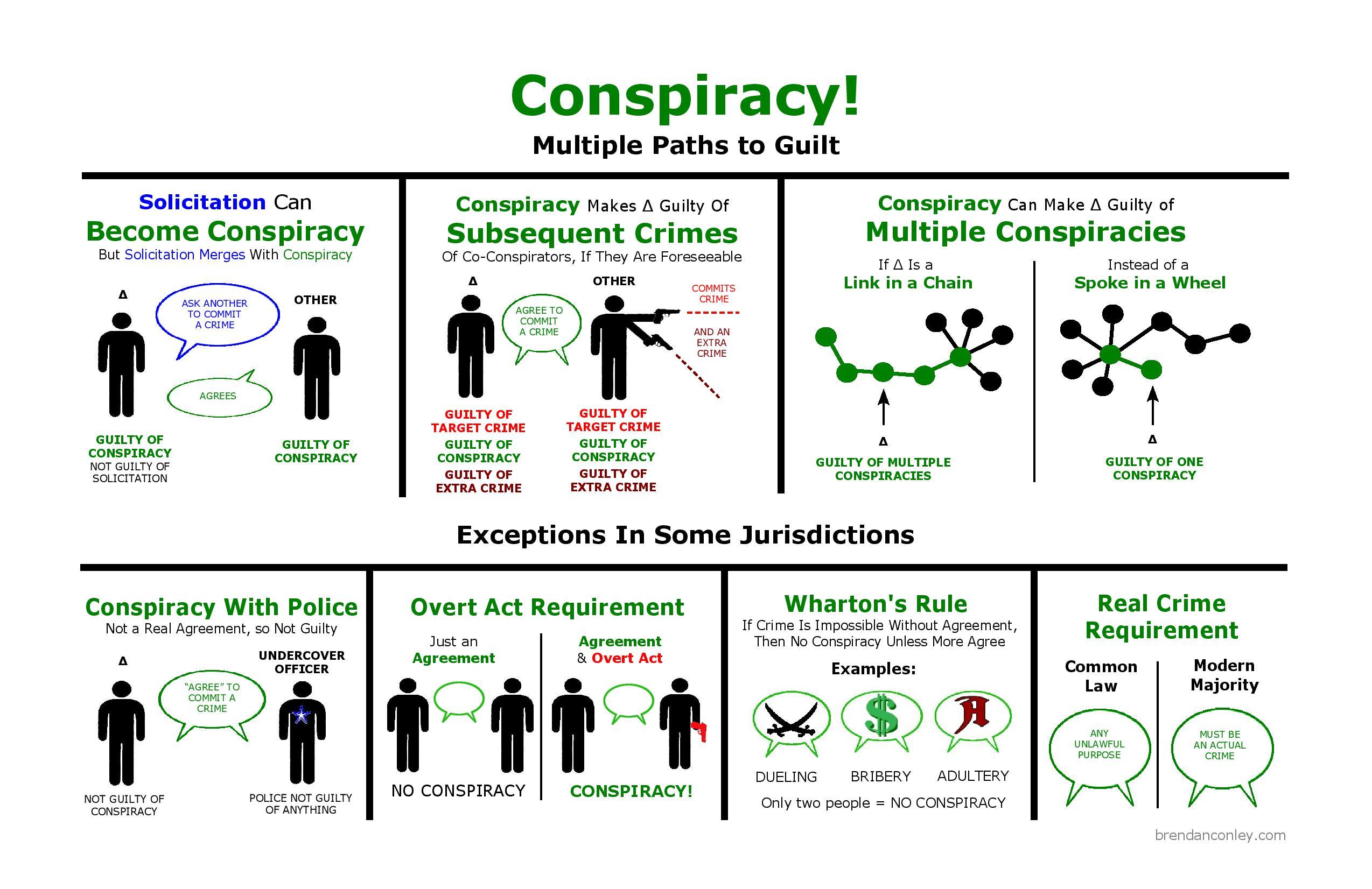 criminal procedure diagram cat6 keystone wiring conspiracy visual law library