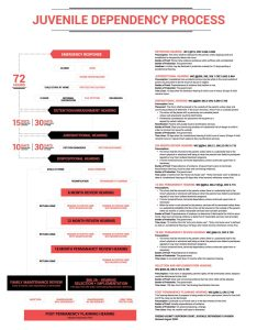 Juvenile dependency process flowchart also visual law library  collection of legal visuals rh legaltechdesign