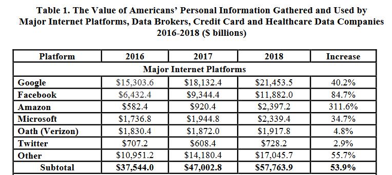 Valor de los datos personales