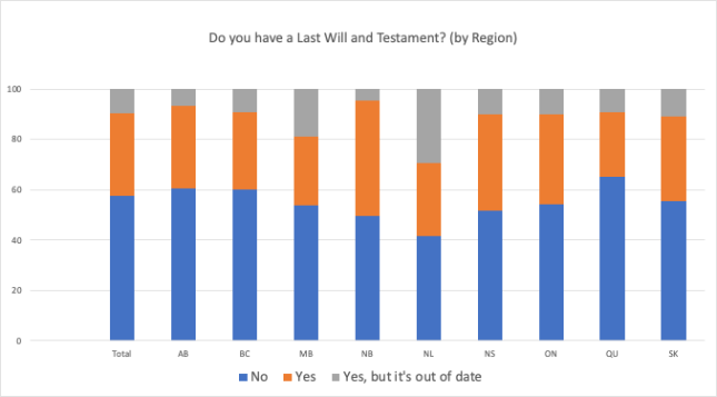 Will survey 2021 Regional differences