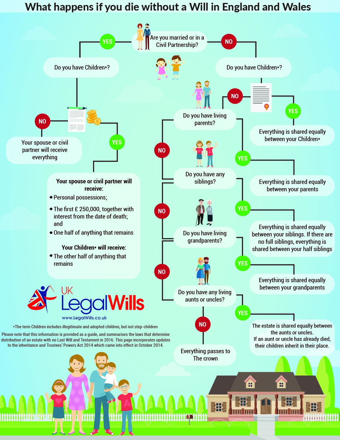 The uk legal wills blog dying without a will solutioingenieria Choice Image
