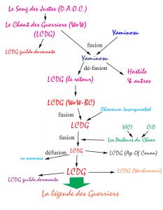 Organigramme LLDG