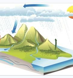 water cycle diagram percolation [ 1470 x 1062 Pixel ]