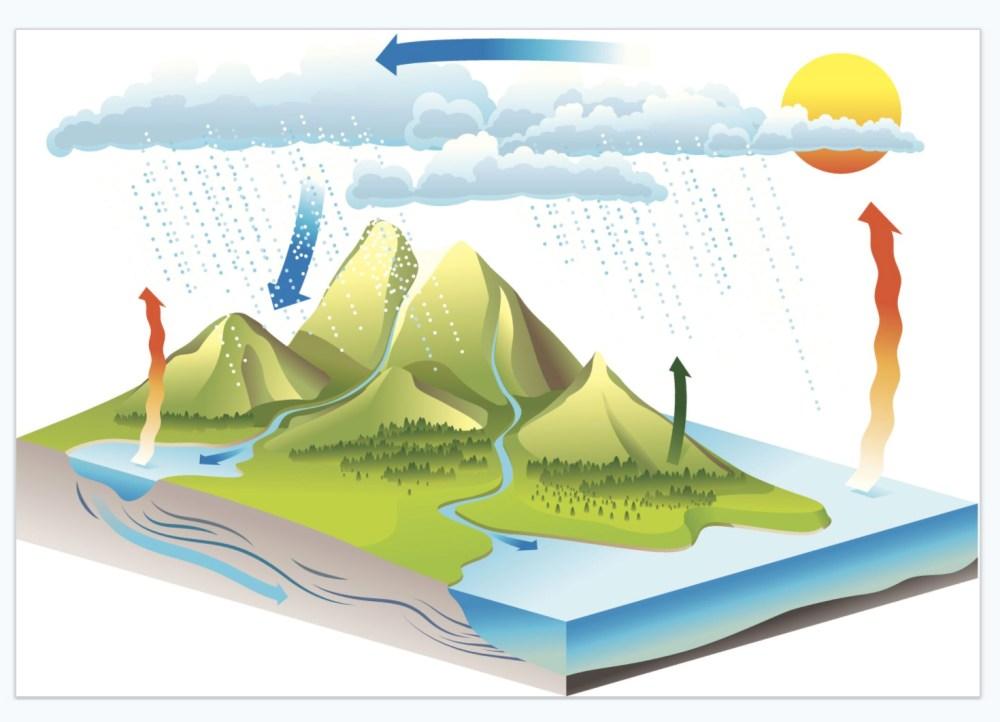 medium resolution of water cycle diagram percolation