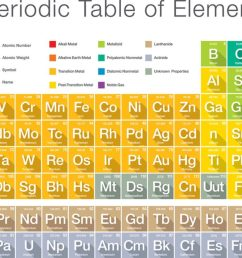 Atoms and Elements Science Games   Legends of Learning [ 868 x 1600 Pixel ]
