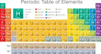 Atoms and Elements Science Games - Legends of Learning