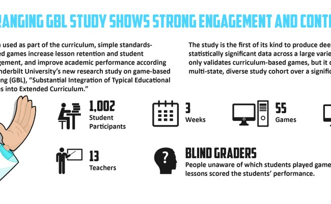 Study Students Win When Teachers Deploy Learning Games