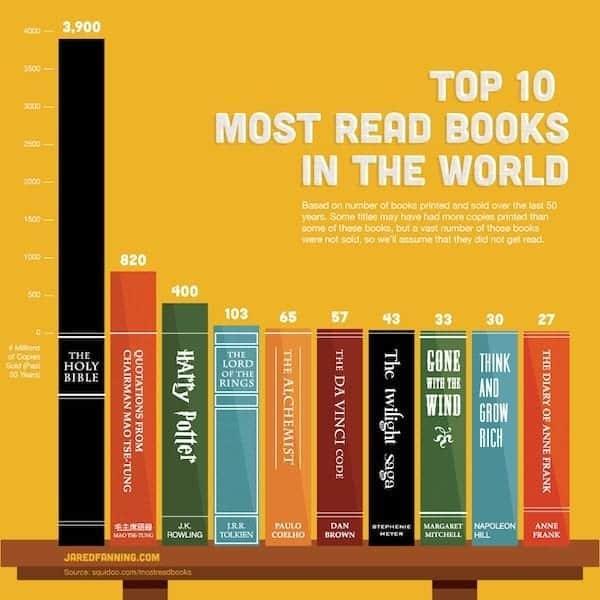 i-dieci-libri-piu-letti-del-mondo-e-il-nono-i-L-EWqGS-