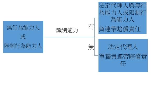 特殊侵權行為(二)——法定代理人,雇用人與定作人的侵權責任 法律百科 Legispedia