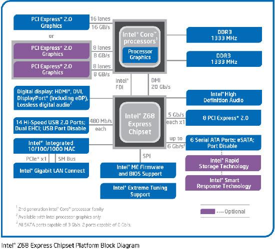 intel motherboard circuit diagram pdf blank spine g41 block wiring diagrams asus biostar gigabyte and msi z77 round up rh legitreviews com asrock
