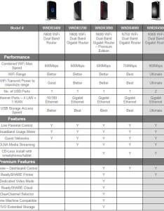 Netgear wndr  chart also wireless router review legit reviewsnetgear rh legitreviews