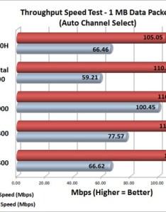 Wireless router performance chart also netgear  ac review page of legit rh legitreviews