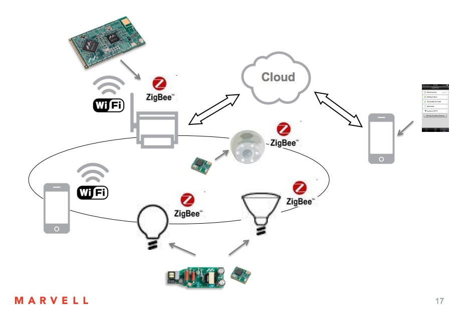Marvell Offers Full Range of Internet of Things Solutions