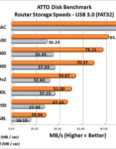 Router speed test also netgear nighthawk  ac wifi reviewrouter network rh legitreviews