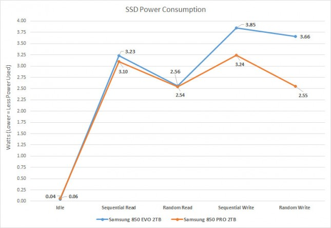SSD Review : Samsung 850 PRO 2TB SSD Vs Samsung 850 EVO