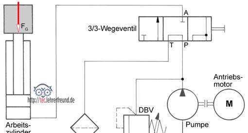 Hydraulische Antriebe (4): Grundschaltungen (1) • tec