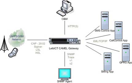 umts network architecture diagram 2005 ford explorer wiring leib ict s.a. - camel gateway: the best solution for in based value added services