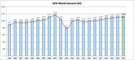 GFK-Produktionsmenge in Europa seit 1999 (kt = Kilotonnen, 2019 = geschätzt) (Quelle: AVK)