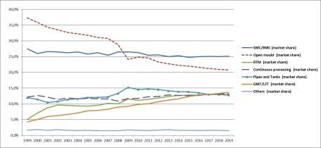 Langfristige Entwicklung GFK-Marktsegmente (Anteil am Gesamtmarkt, 2019 = geschätzt) (Quelle: AVK)