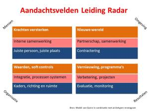 Aandachtsvelden leiding Radar